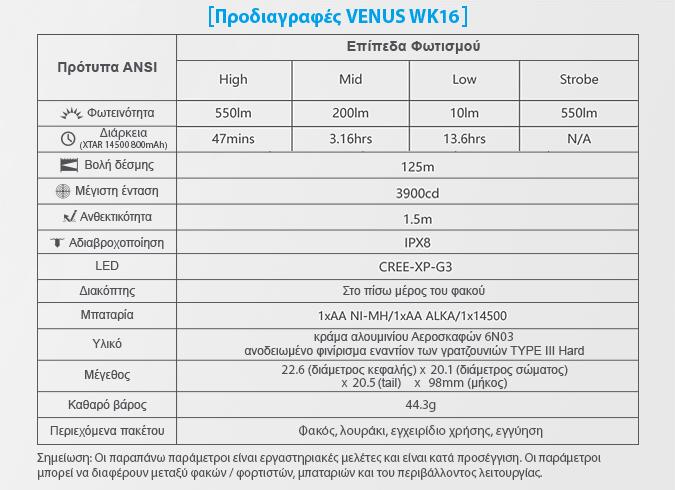 VENUS XTAR WK16 slideshow prodiagrafes