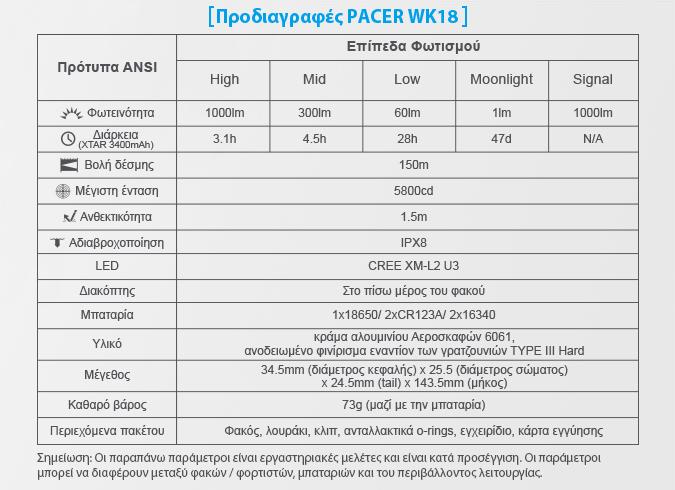 PACER XTAR WK18 Slideshow 06